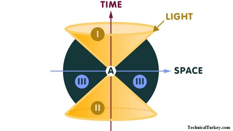 Araştırmacılar, Zamanın Kuantalanması İçin Üst Sınırı Belirledikleri Bir Teori Yayınladı